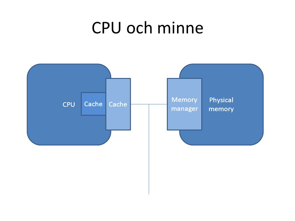 CPU och minne CPU Physical memory Cache Memory manager Cache