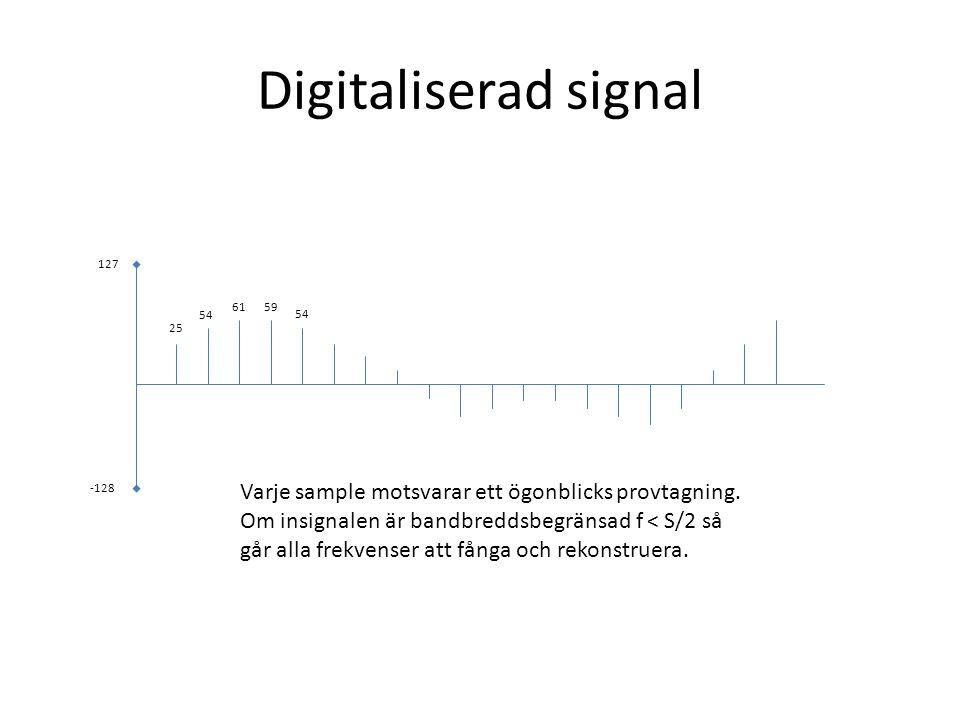 Digitaliserad signal 127. 61. 59. 54. 54. 25. -128. Varje sample motsvarar ett ögonblicks provtagning.