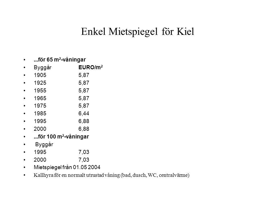 Enkel Mietspiegel för Kiel