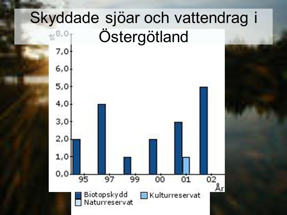 Skyddade sjöar och vattendrag i Östergötland