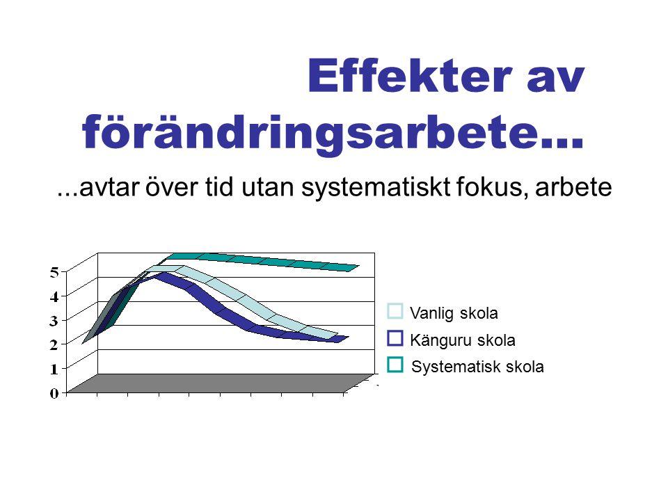Effekter av förändringsarbete...