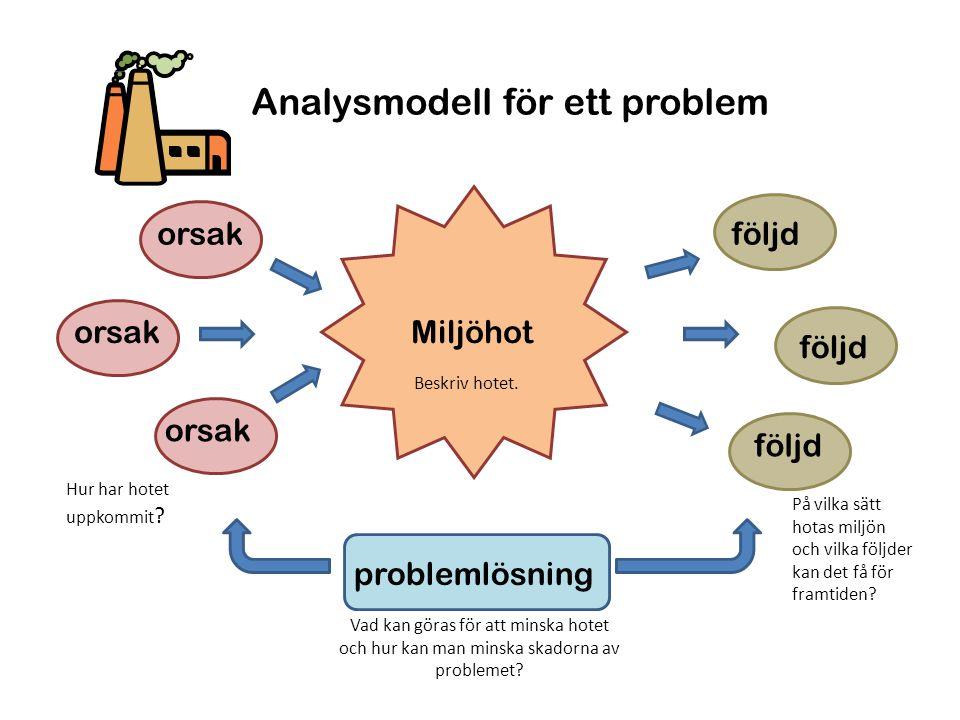 Analysmodell för ett problem