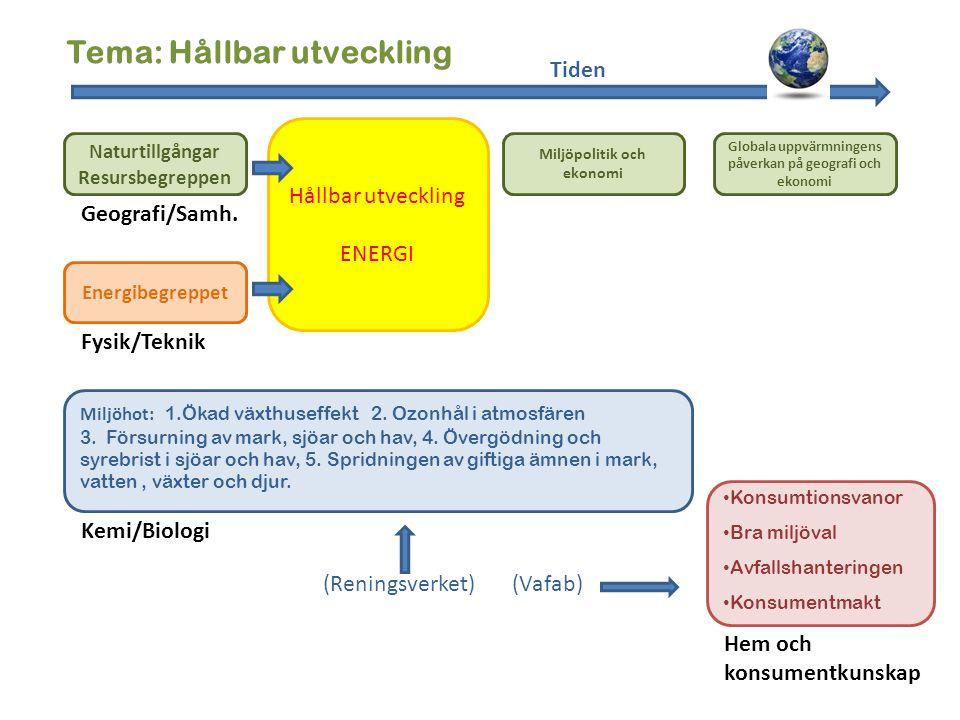 Tema: Hållbar utveckling