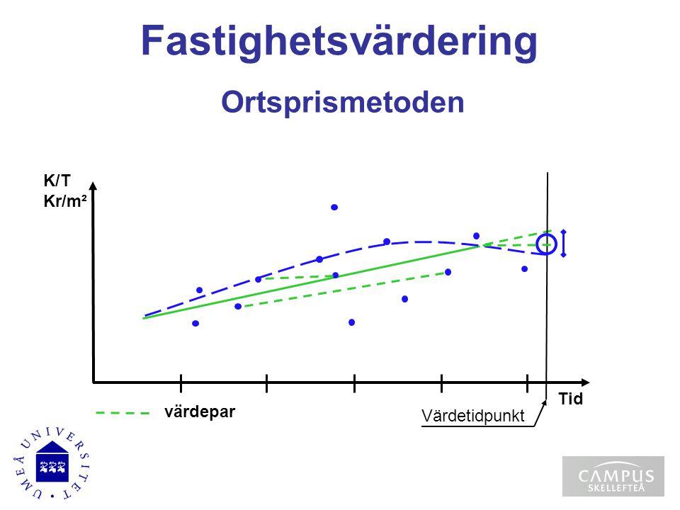 Fastighetsvärdering Ortsprismetoden K/T Kr/m² Tid värdepar
