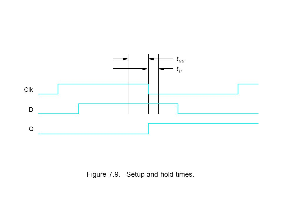 Figure 7.9. Setup and hold times.