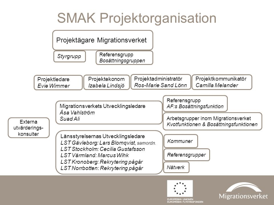 SMAK Projektorganisation