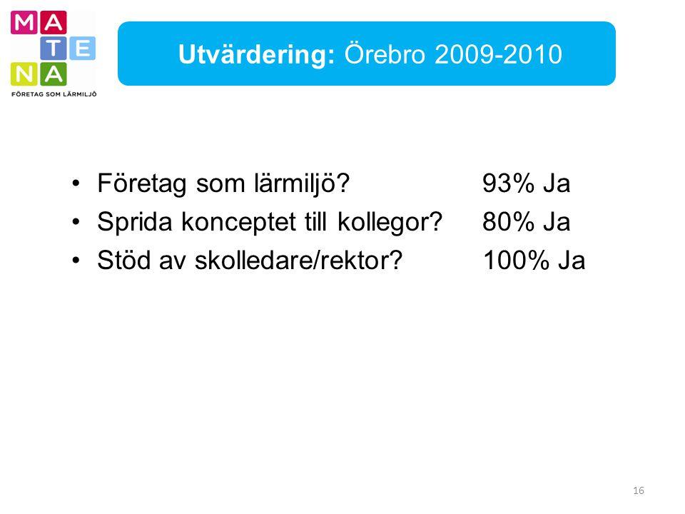 Utvärdering: Örebro 2009-2010 Företag som lärmiljö 93% Ja. Sprida konceptet till kollegor 80% Ja.