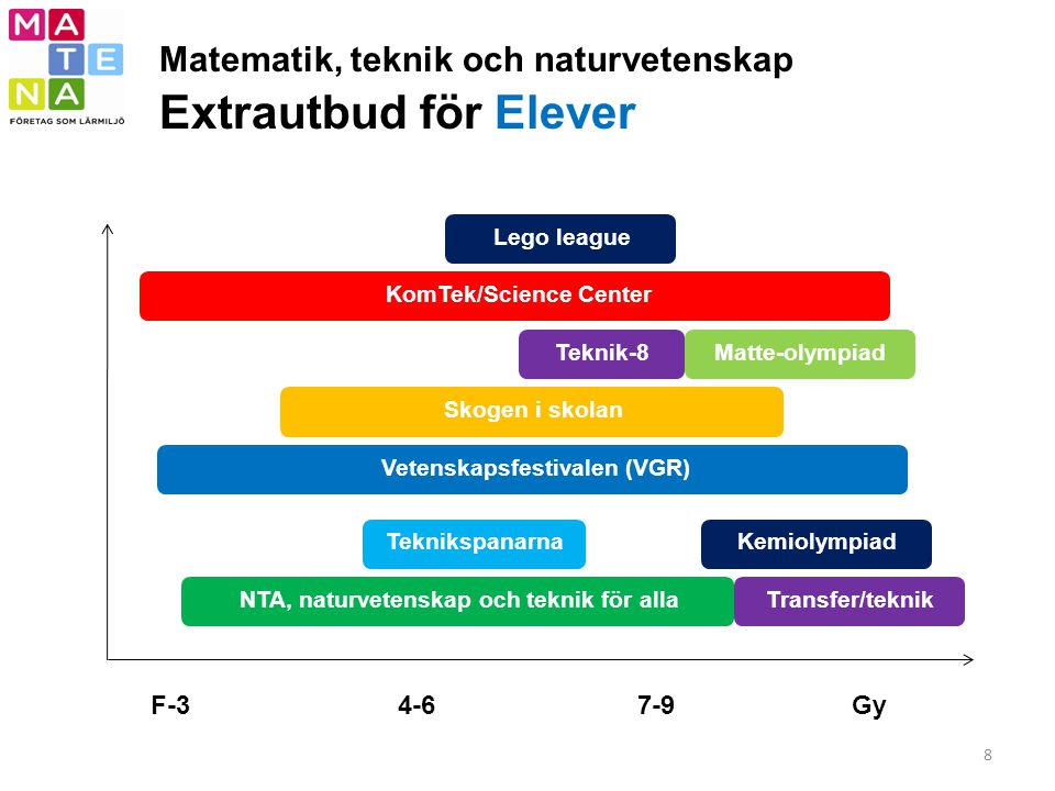 Matematik, teknik och naturvetenskap Extrautbud för Elever