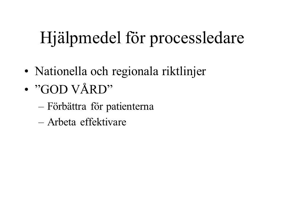 Hjälpmedel för processledare