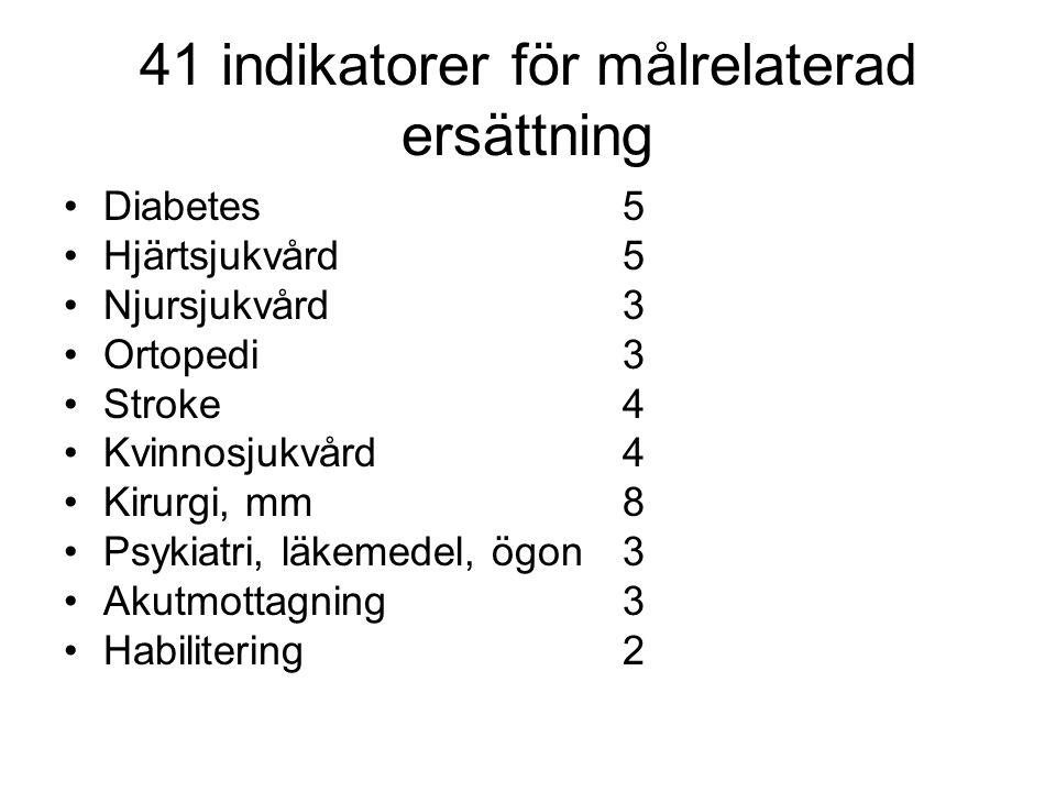 41 indikatorer för målrelaterad ersättning
