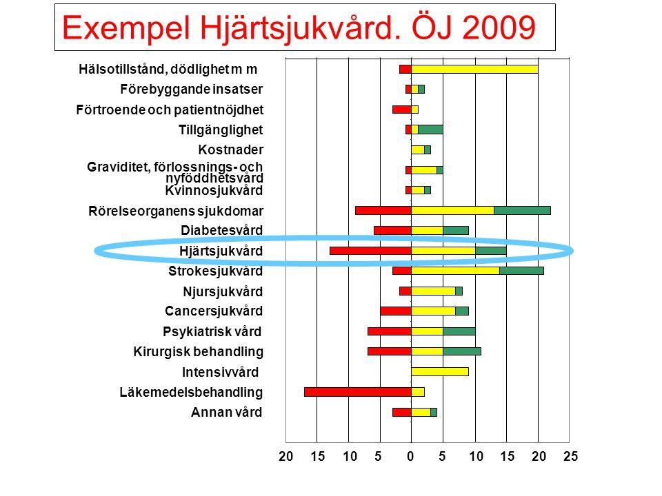 Exempel Hjärtsjukvård. ÖJ 2009