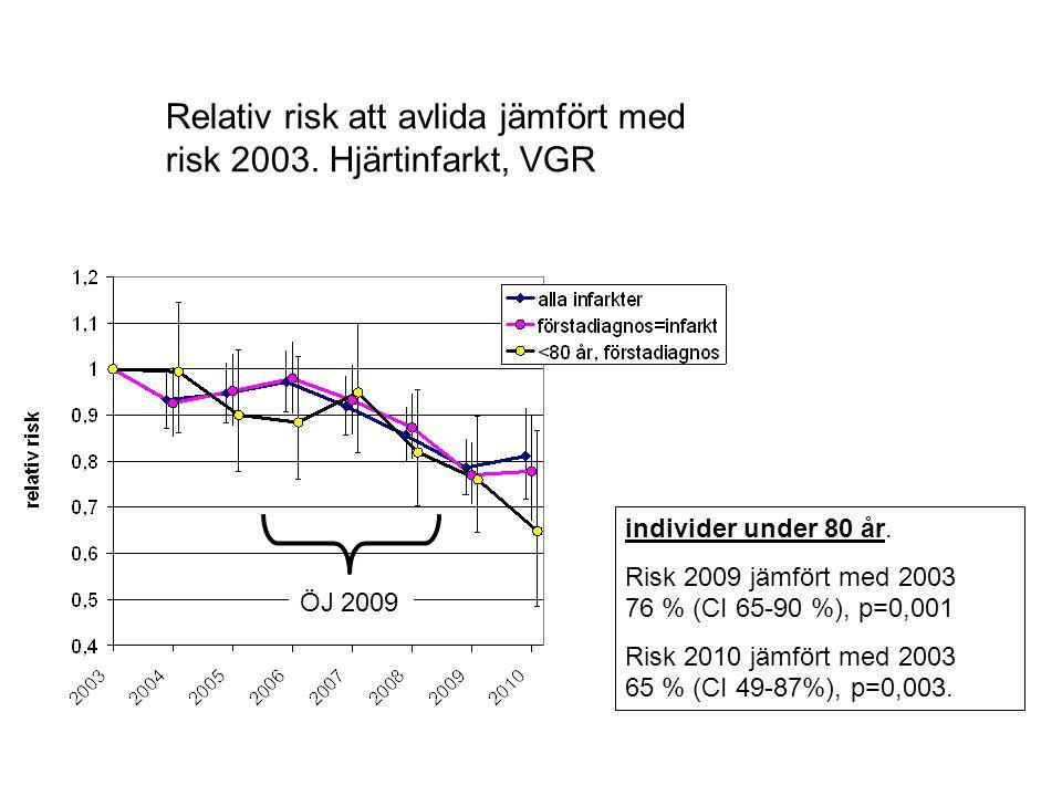 Relativ risk att avlida jämfört med risk 2003. Hjärtinfarkt, VGR