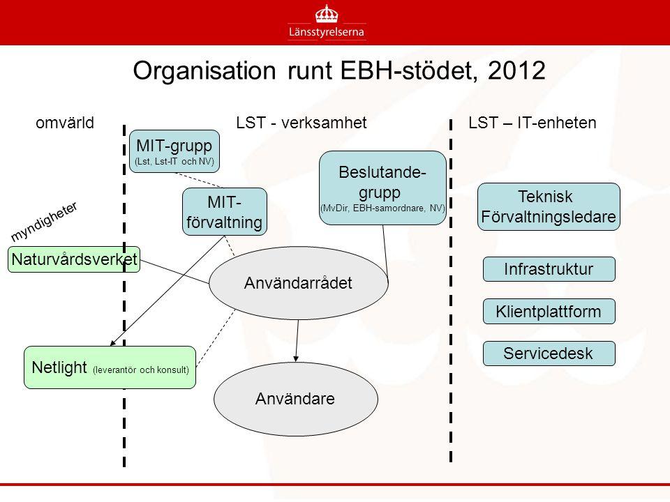 Organisation runt EBH-stödet, 2012