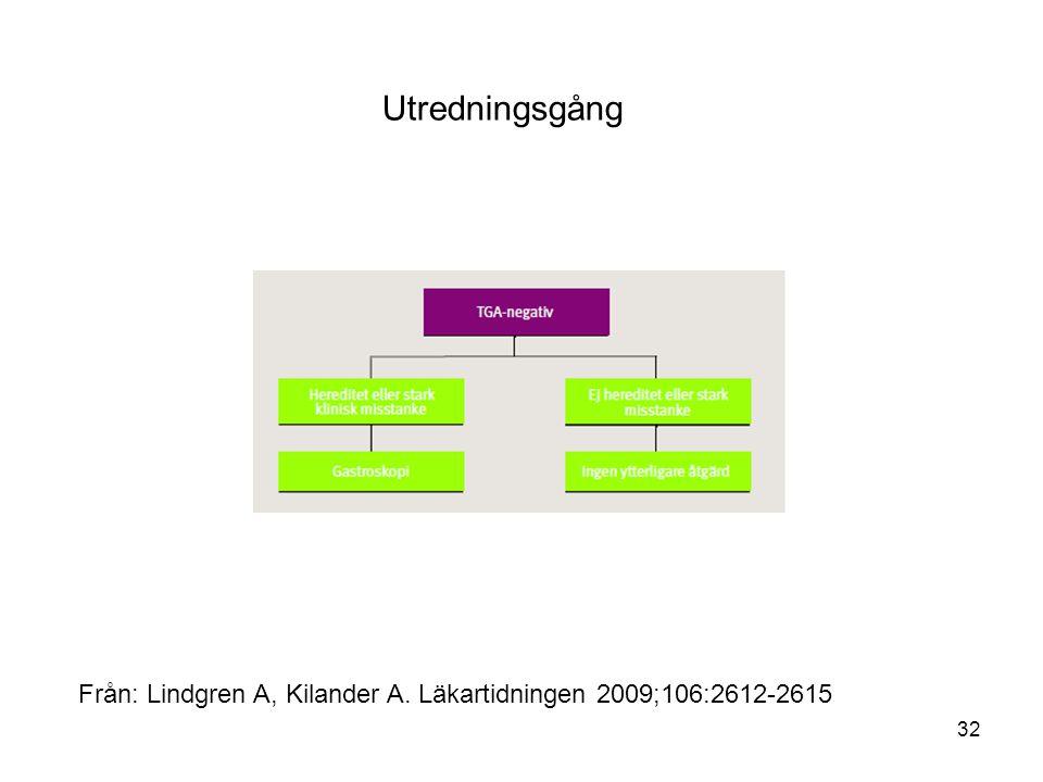 Utredningsgång Från: Lindgren A, Kilander A. Läkartidningen 2009;106:2612-2615