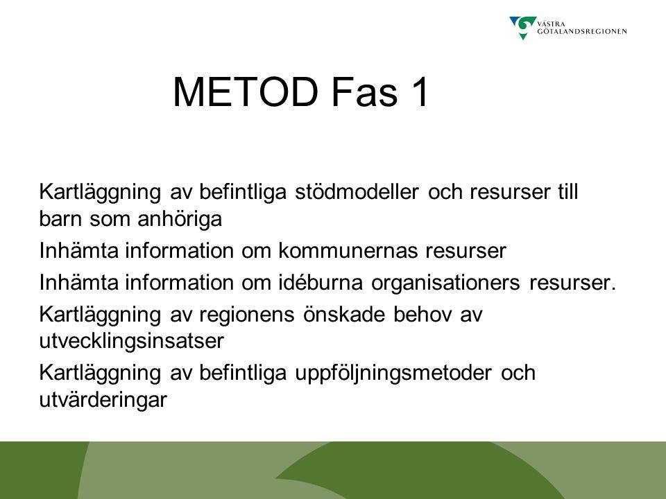 METOD Fas 1 Kartläggning av befintliga stödmodeller och resurser till barn som anhöriga. Inhämta information om kommunernas resurser.
