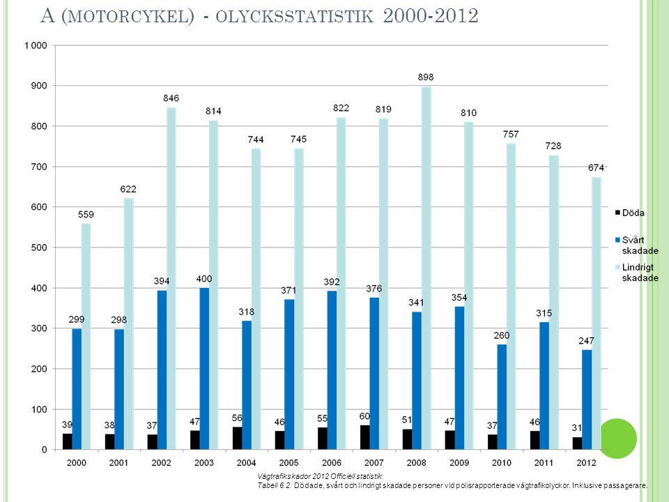 A (motorcykel) - olycksstatistik 2000-2012