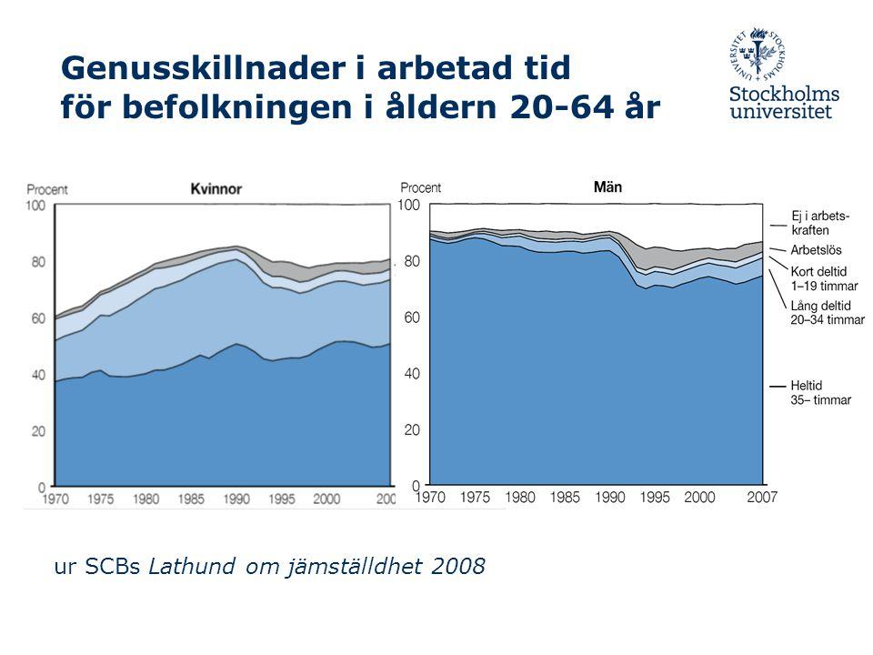Genusskillnader i arbetad tid för befolkningen i åldern 20-64 år