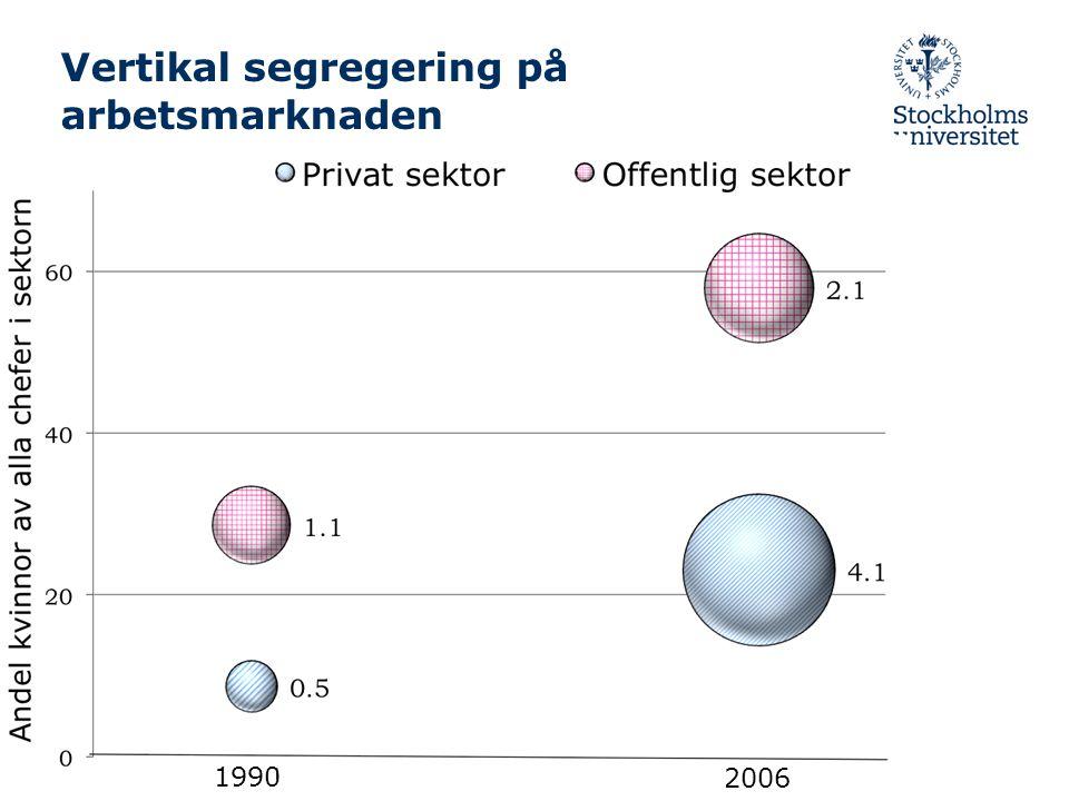 Vertikal segregering på arbetsmarknaden