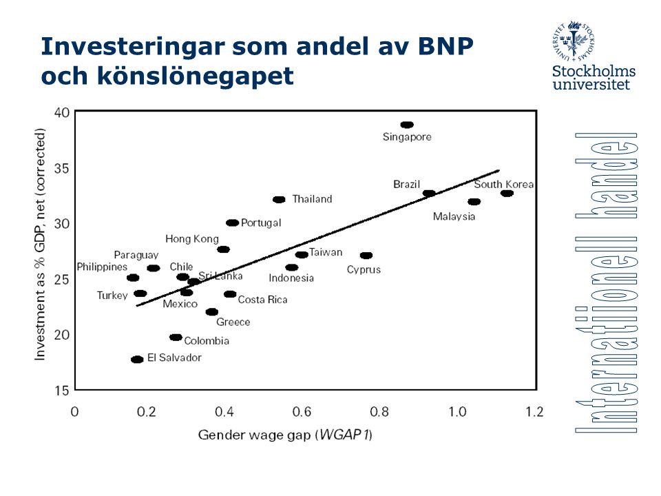 Investeringar som andel av BNP och könslönegapet