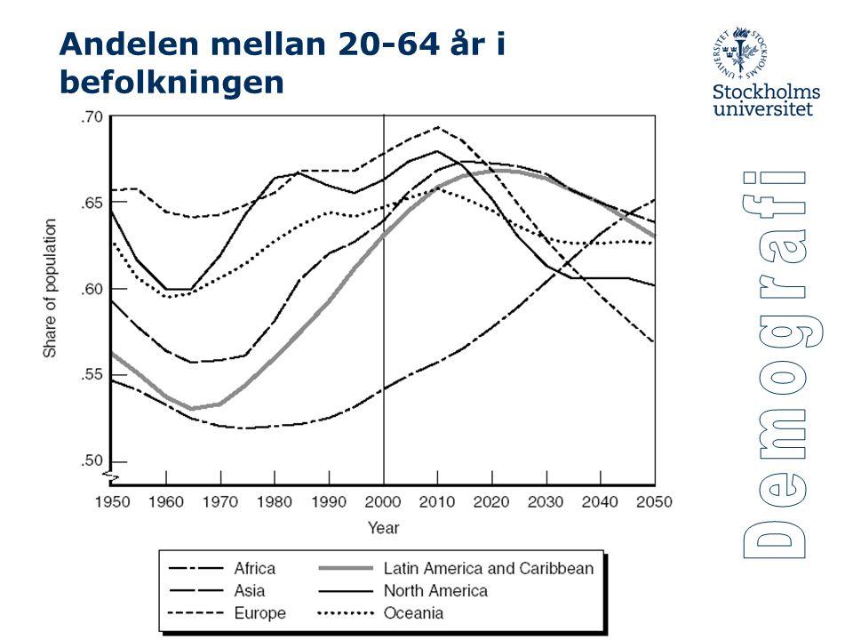 Andelen mellan 20-64 år i befolkningen