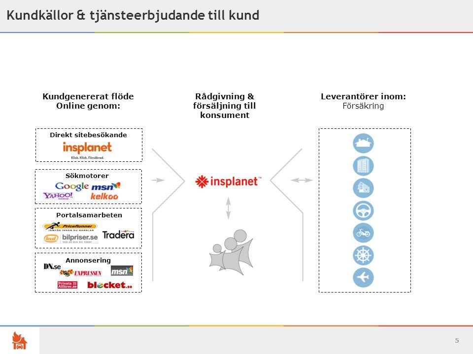 Kundgenererat flöde Online genom: försäljning till konsument