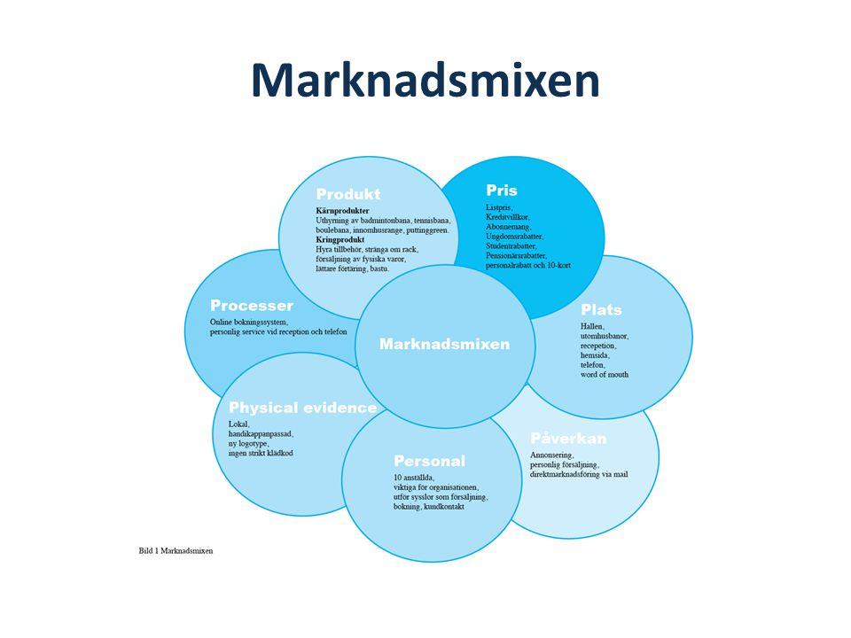Marknadsmixen