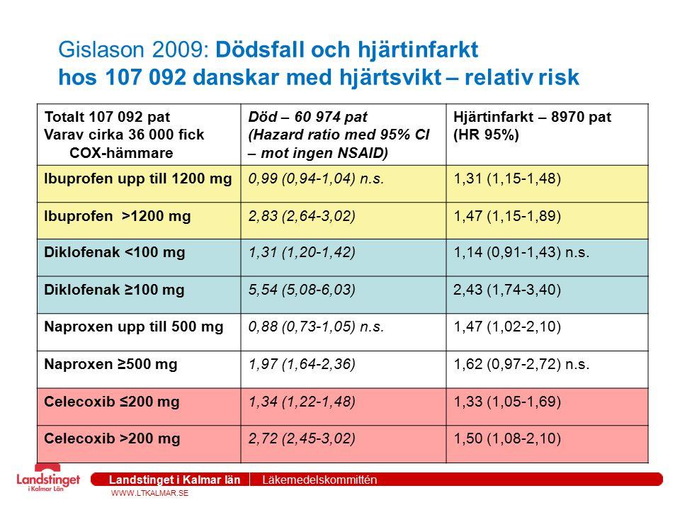 Gislason 2009: Dödsfall och hjärtinfarkt hos 107 092 danskar med hjärtsvikt – relativ risk