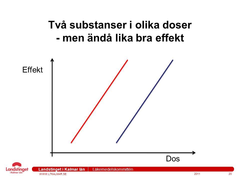 Två substanser i olika doser - men ändå lika bra effekt