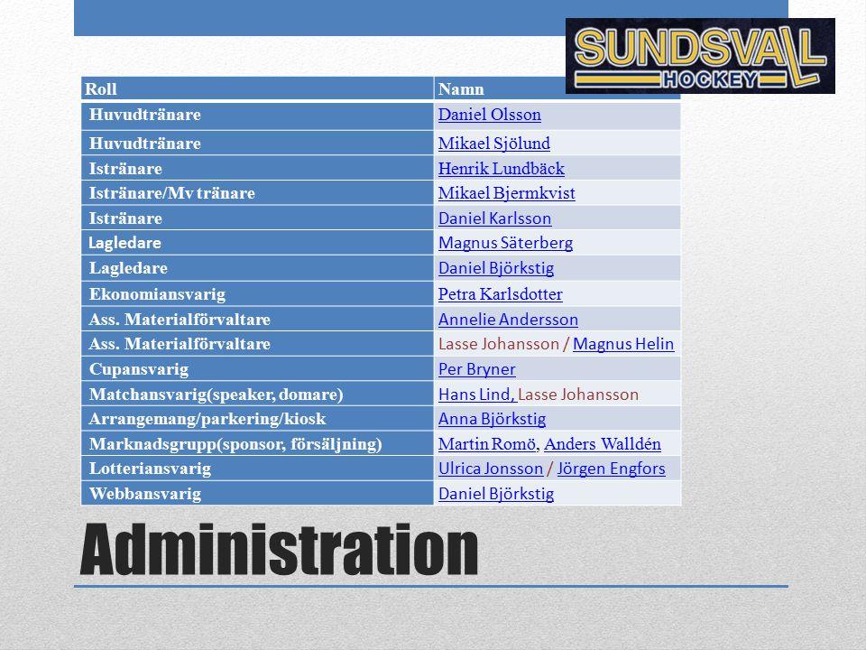 Administration Roll Namn Huvudtränare Daniel Olsson Mikael Sjölund