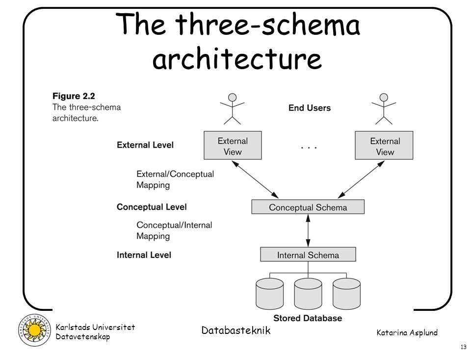 The three-schema architecture