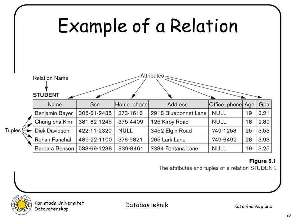Example of a Relation Databasteknik