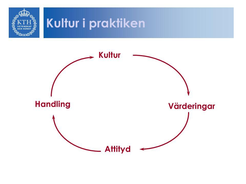 Kultur i praktiken Kultur Handling Värderingar Attityd
