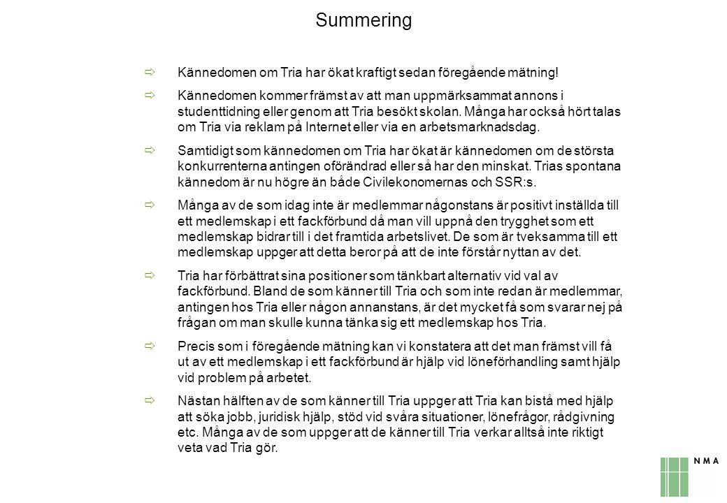 Summering Kännedomen om Tria har ökat kraftigt sedan föregående mätning!