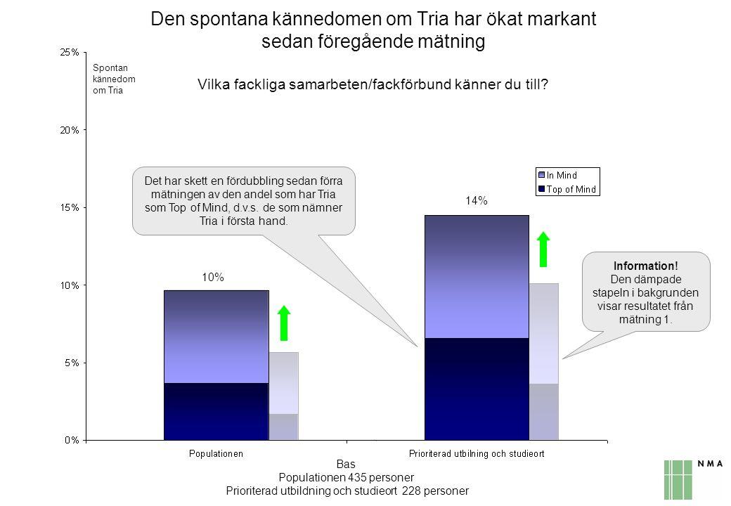 Den spontana kännedomen om Tria har ökat markant sedan föregående mätning Vilka fackliga samarbeten/fackförbund känner du till