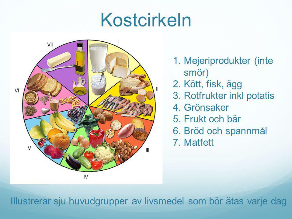 Kostcirkeln Mejeriprodukter (inte smör) Kött, fisk, ägg