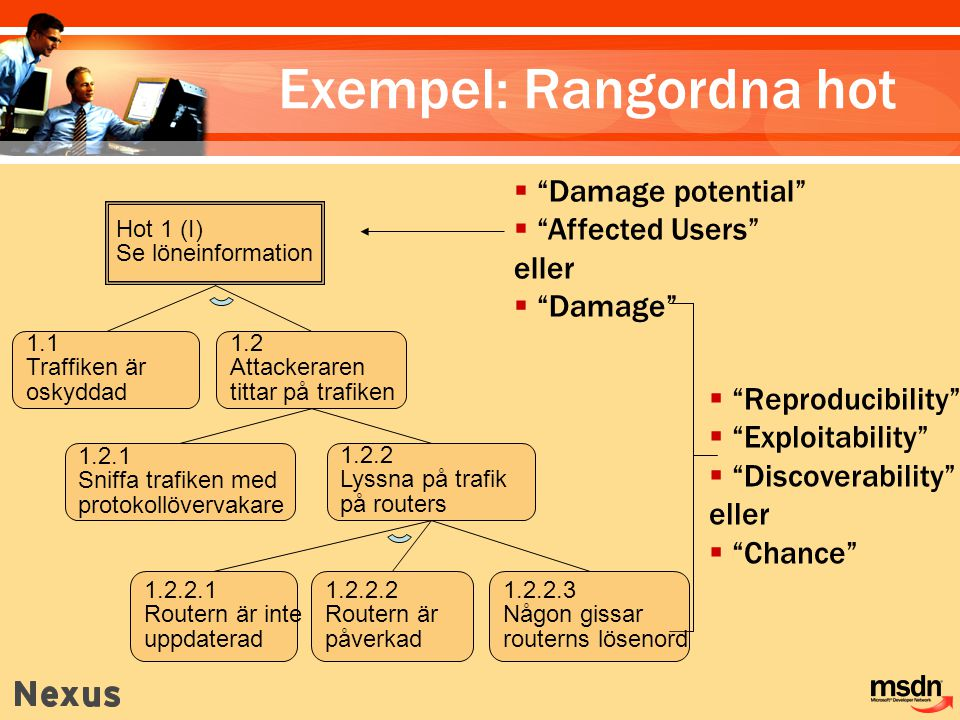Exempel: Rangordna hot