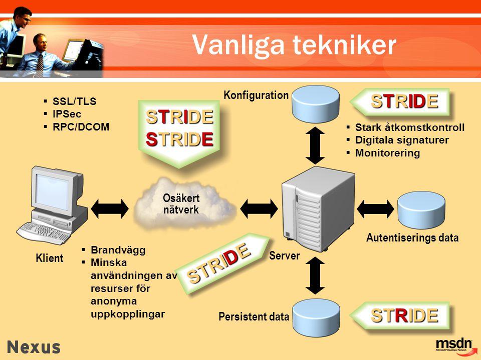 Vanliga tekniker STRIDE STRIDE STRIDE STRIDE Konfiguration