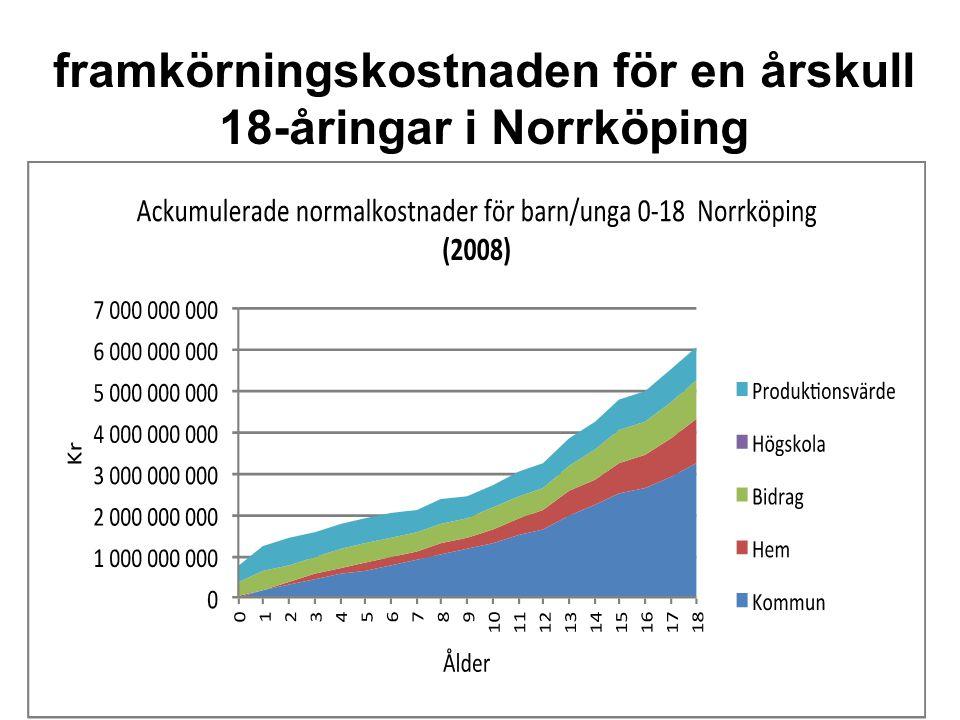 framkörningskostnaden för en årskull 18-åringar i Norrköping