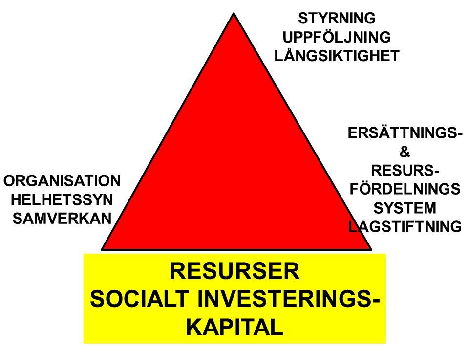 SOCIALT INVESTERINGS-