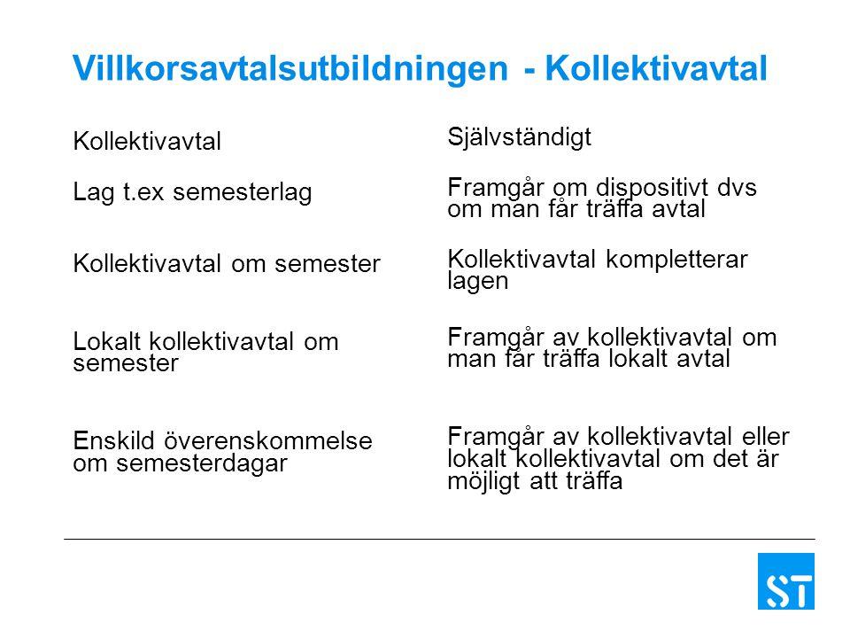 Villkorsavtalsutbildningen - Kollektivavtal