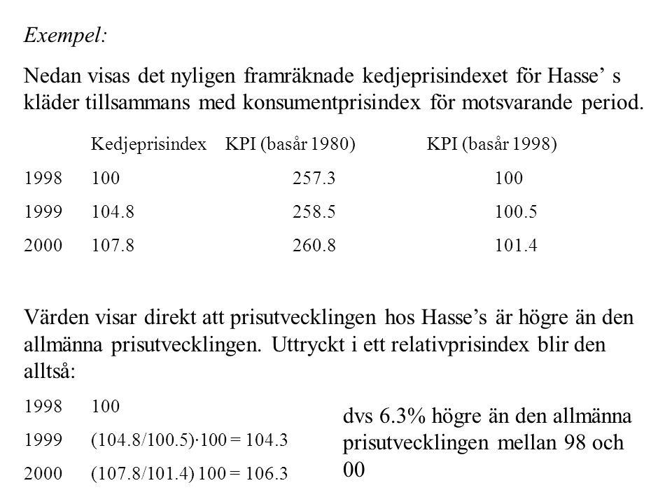 Kedjeprisindex KPI (basår 1980) KPI (basår 1998)