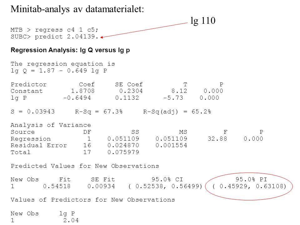 Minitab-analys av datamaterialet: lg 110