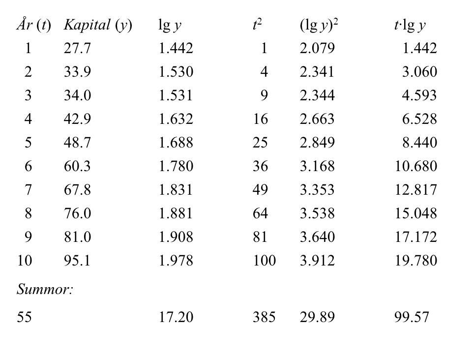 År (t) Kapital (y) lg y t2 (lg y)2 t·lg y