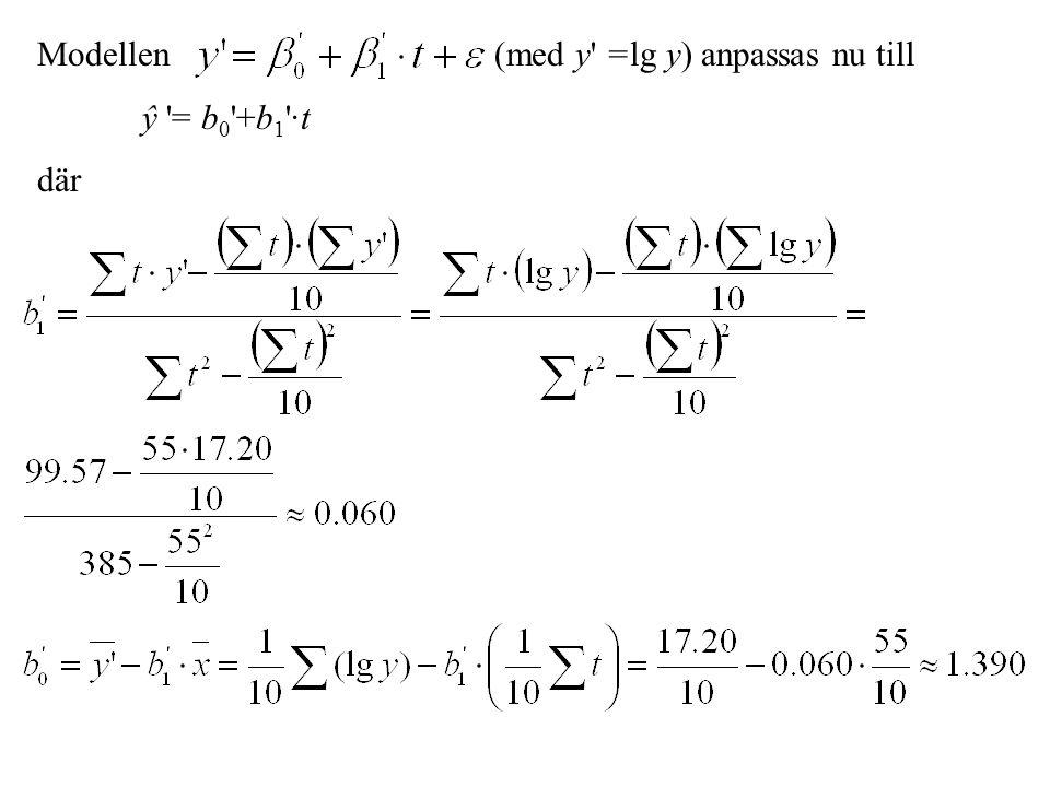 Modellen (med y =lg y) anpassas nu till