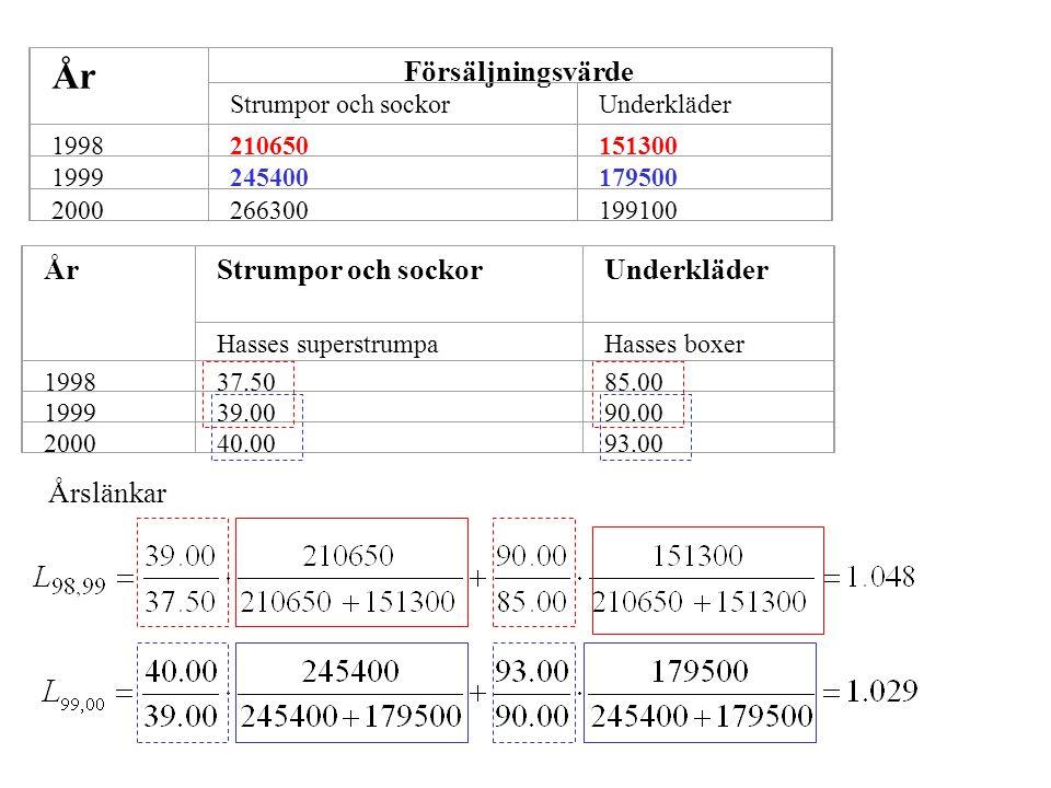 År Försäljningsvärde År Strumpor och sockor Underkläder Årslänkar