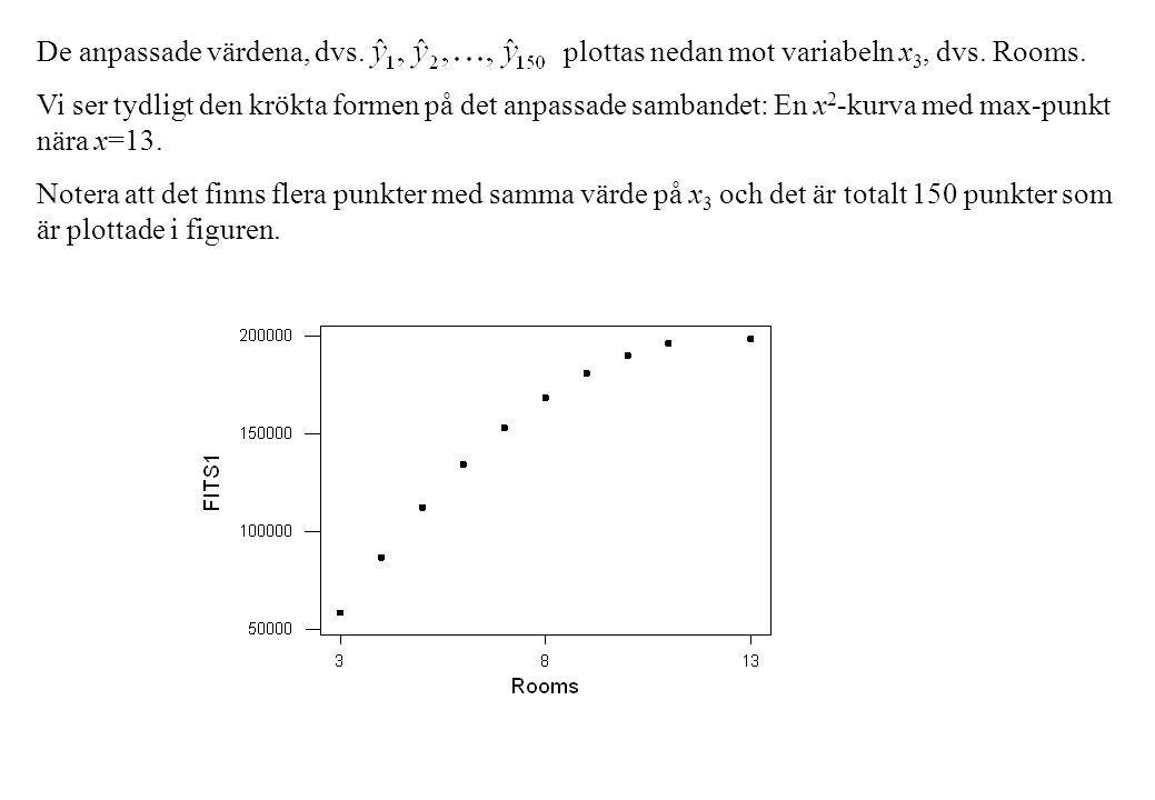 De anpassade värdena, dvs. plottas nedan mot variabeln x3, dvs. Rooms.