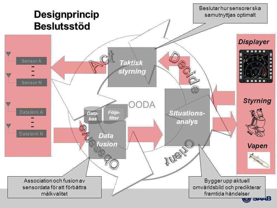 Designprincip Beslutsstöd