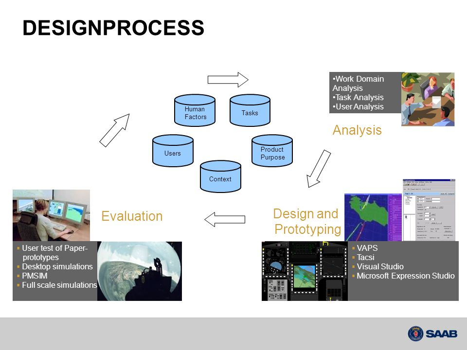 DESIGNPROCESS Analysis Design and Evaluation Prototyping