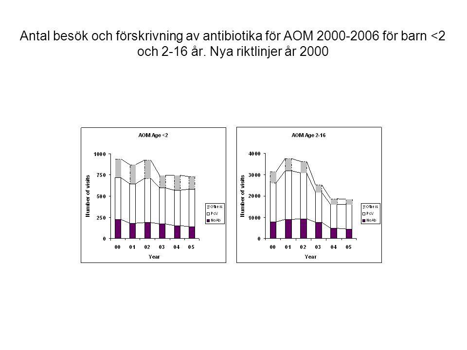 Antal besök och förskrivning av antibiotika för AOM 2000-2006 för barn <2 och 2-16 år.