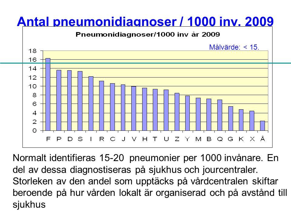 Antal pneumonidiagnoser / 1000 inv. 2009